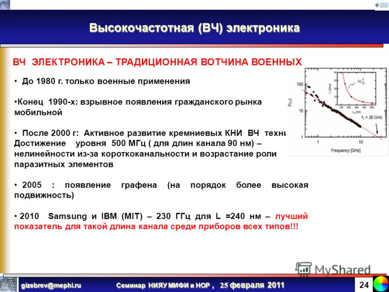 Семинар НИЯУ МИФИ и НОР, 25 февраля 2011 gizebrev@mephi.ru 23 Аналоговая электроника Аналоговый сигнал на входе (затворе) преобразуется в усиленный сигнал на выходе (на стоке) транзистора Пороговая частота (частота отсечки), соответствующее единичном
