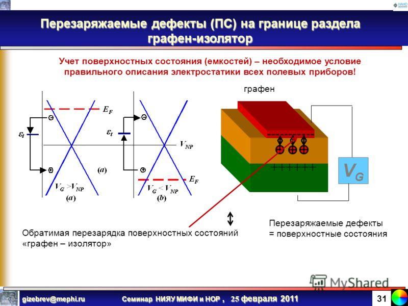 Семинар НИЯУ МИФИ и НОР, 25 февраля 2011 gizebrev@mephi.ru 30 Поверхностные состояния в графеновых структурах ПОВЕРХНОСТНЫЕ СОТОЯНИЯ (INTERFACE TRAPS) на поверхности и границе раздела – основной бич всех полевых структур Джон Бардин в 1939 г. впервые