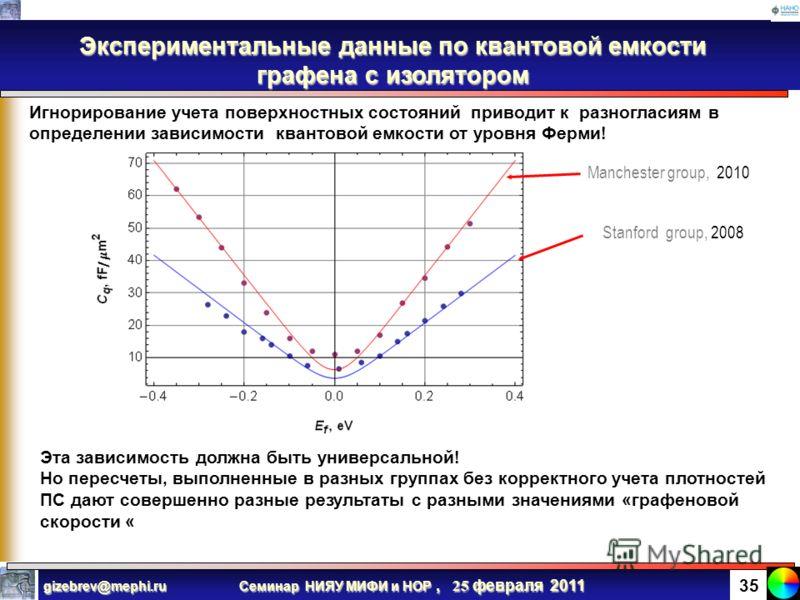 Семинар НИЯУ МИФИ и НОР, 25 февраля 2011 gizebrev@mephi.ru 34 Квантовая емкость в графене Что такое квантовая емкость Cq? QUANTUM CAPACITANCE IS A HUGE PROBLEM IN GRAPHENE A. GEIM Эквивалентная схема GFET Это емкость самого канала по отношению к изме