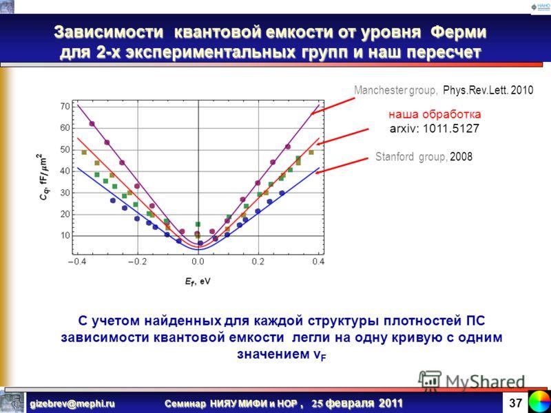 Семинар НИЯУ МИФИ и НОР, 25 февраля 2011 gizebrev@mephi.ru 36 Метод извлечения плотности ПС по емкостным характеристикам 1. Перестаиваем экспериментальные данные 2. Метод наименьших квадратов дает величину наклона Наклон пропорционален плотности ПС О