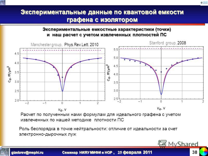 Семинар НИЯУ МИФИ и НОР, 25 февраля 2011 gizebrev@mephi.ru 37 Зависимости квантовой емкости от уровня Ферми для 2-х экспериментальных групп и наш пересчет С учетом найденных для каждой структуры плотностей ПС зависимости квантовой емкости легли на од