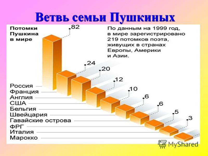 Ветвь семьи Пушкиных