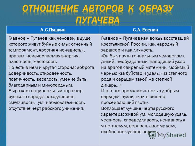А.С.ПушкинС.А. Есенин Главное – Пугачев как человек, в душе которого живут буйные силы: огненный темперамент, яростная ненависть к врагам, неисчерпаемая энергия, властность, жестокость. Но есть в нем и другая сторона: доброта, доверчивость. откровенн