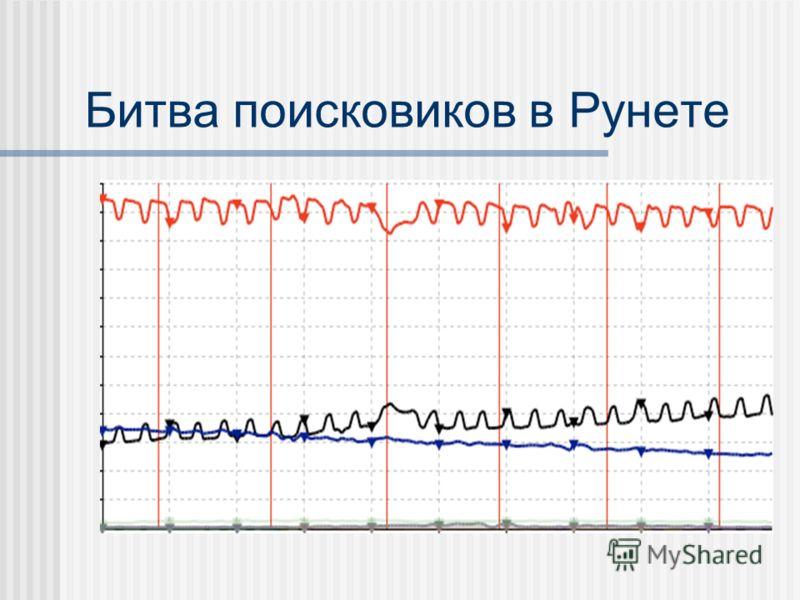 Битва поисковиков в Рунете