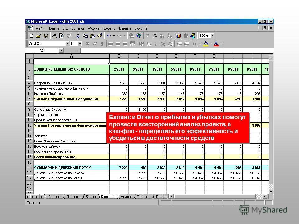 Баланс и Отчет о прибылях и убытках помогут провести всесторонний анализ проекта, а кэш-фло - определить его эффективность и убедиться в достаточности средств Баланс и Отчет о прибылях и убытках помогут провести всесторонний анализ проекта, а кэш-фло