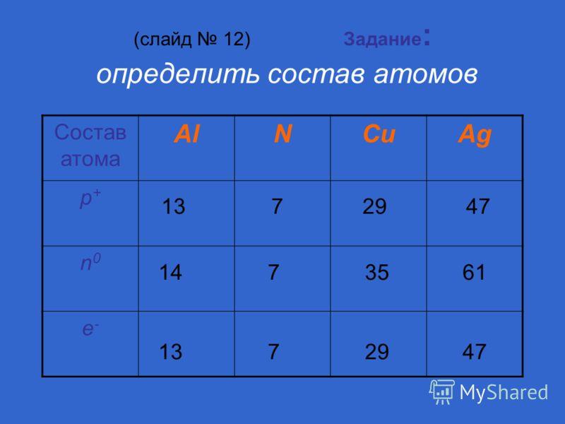 (слайд 12) Задание : определить состав атомов Состав атома AlNCuAg p+p+ n0n0 e-e- 13 7 29 47 14 7 35 61 13 7 29 47