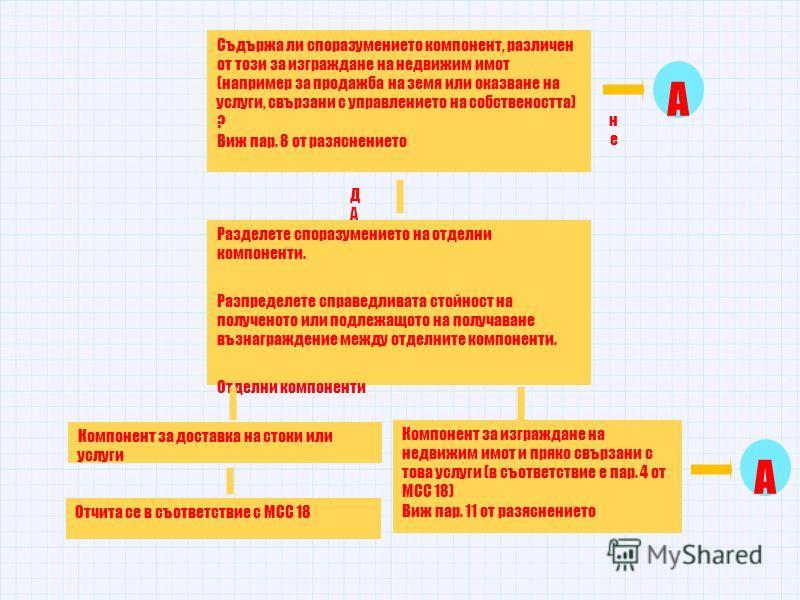 Съдържа ли споразумението компонент, различен от този за изграждане на недвижим имот (например за продажба на земя или оказване на услуги, свързани с управлението на собствеността) ? Виж пар. 8 от разяснението Разделете споразумението на отделни комп
