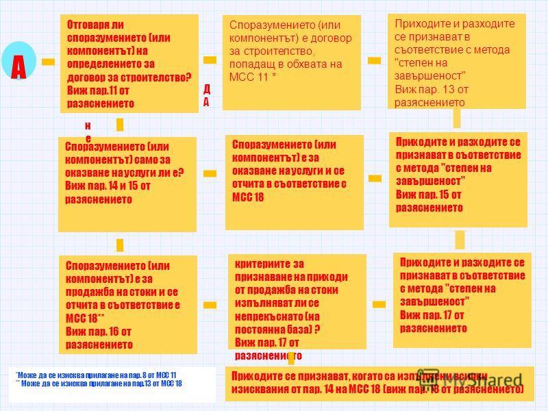Отговаря ли споразумението (или компонентът) на определението за договор за строителство? Виж пар.11 от разяснението А Споразумението (или компонентът) е договор за строителство, попадащ в обхвата на МСС 11 * Приходите и разходите се признават в съот