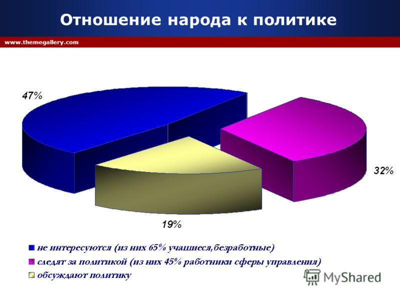 Company Logo www.themegallery.com Отношение народа к политике