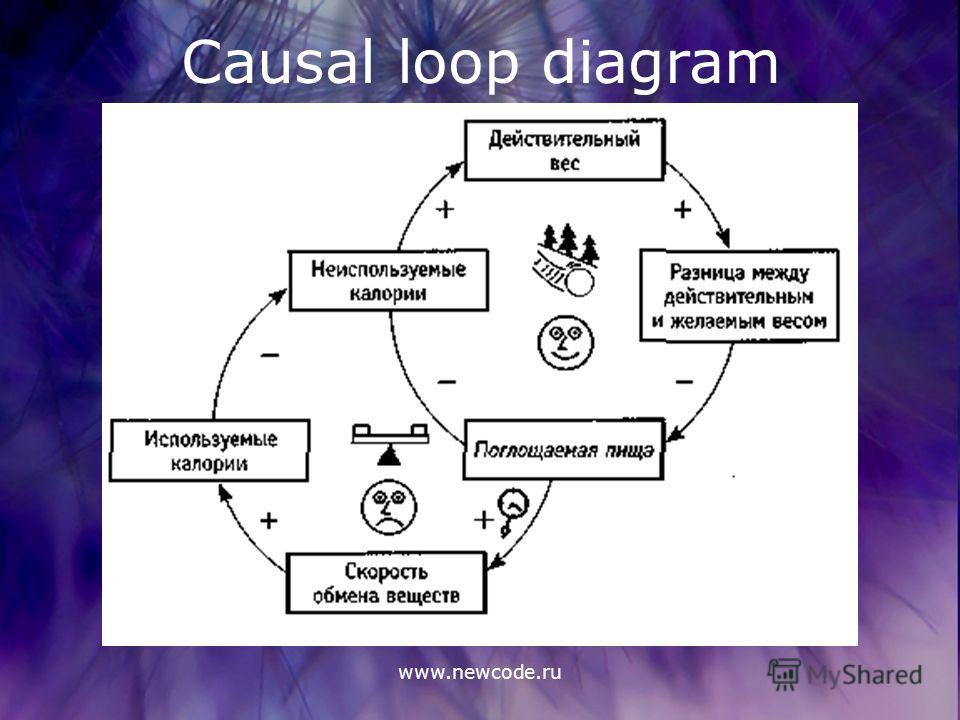 www.newcode.ru Causal loop diagram