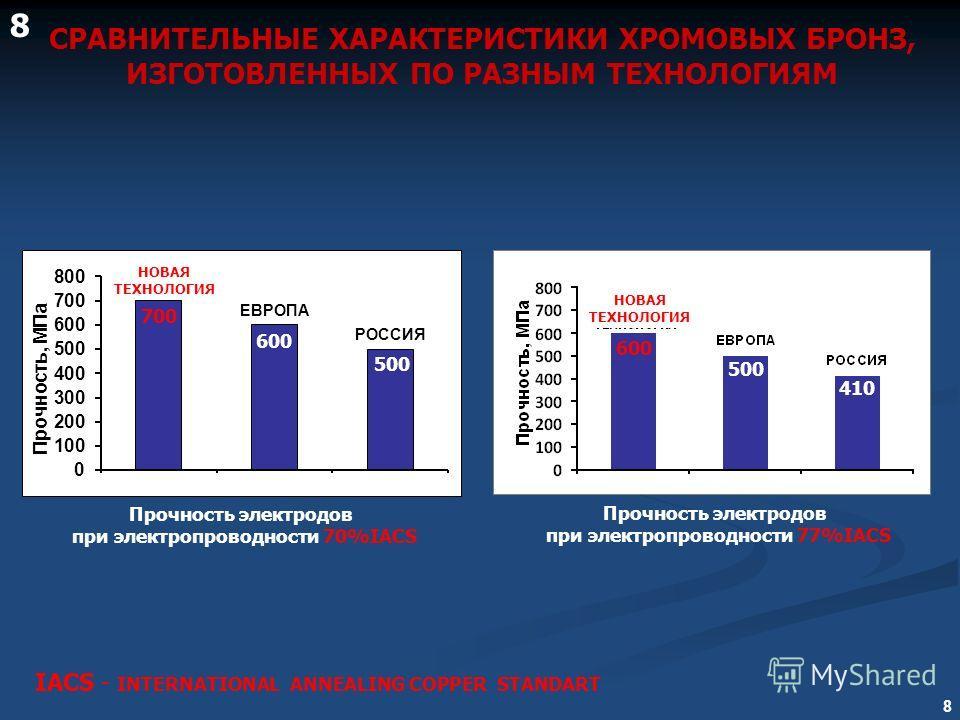 8 Прочность электродов при электропроводности 70%IACS СРАВНИТЕЛЬНЫЕ ХАРАКТЕРИСТИКИ ХРОМОВЫХ БРОНЗ, ИЗГОТОВЛЕННЫХ ПО РАЗНЫМ ТЕХНОЛОГИЯМ Прочность электродов при электропроводности 77%IACS IACS - INTERNATIONAL ANNEALING COPPER STANDART НОВАЯ ТЕХНОЛОГИЯ