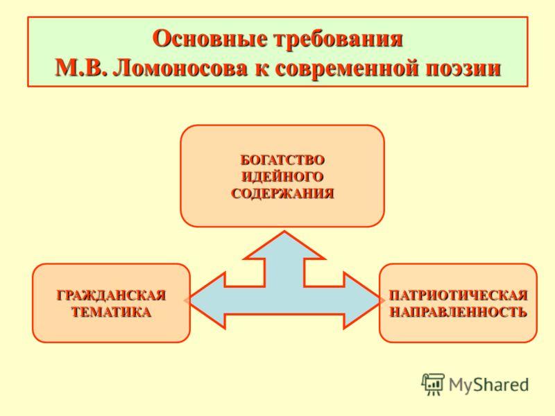 Основные требования М.В. Ломоносова к современной поэзии ГРАЖДАНСКАЯТЕМАТИКА БОГАТСТВОИДЕЙНОГОСОДЕРЖАНИЯ ПАТРИОТИЧЕСКАЯНАПРАВЛЕННОСТЬ