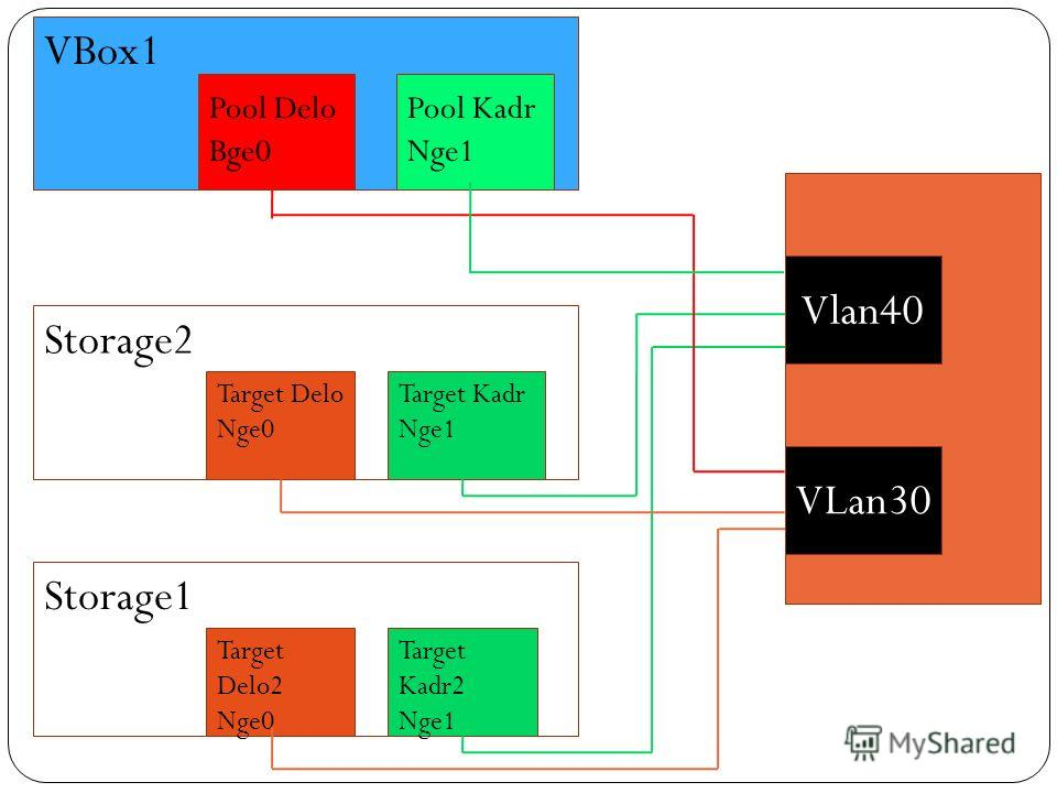 VBox1 Storage2 Storage1 Target Kadr Nge1 Target Kadr2 Nge1 Target Delo Nge0 Target Delo2 Nge0 VLan30 Vlan40 Pool Kadr Nge1 Pool Delo Bge0