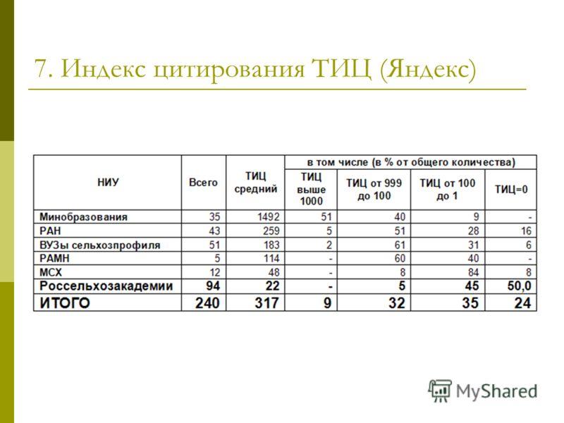 7. Индекс цитирования ТИЦ (Яндекс)