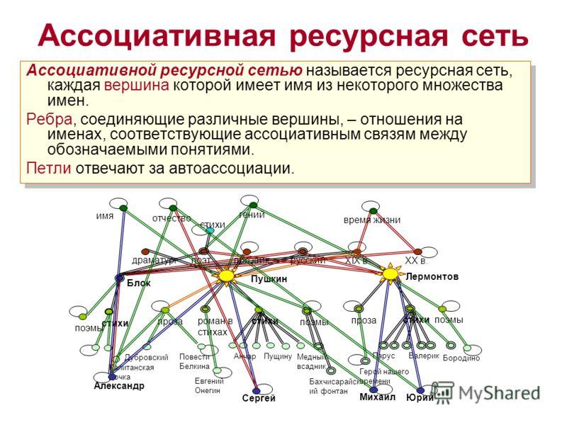 Ассоциативная ресурсная сеть Ассоциативной ресурсной сетью называется ресурсная сеть, каждая вершина которой имеет имя из некоторого множества имен. Ребра, соединяющие различные вершины, – отношения на именах, соответствующие ассоциативным связям меж