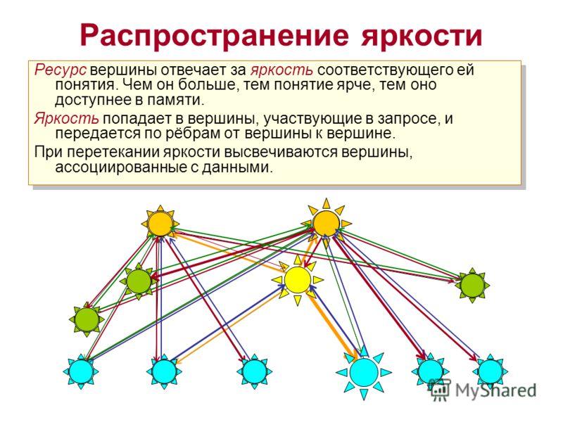 Ресурс вершины отвечает за яркость соответствующего ей понятия. Чем он больше, тем понятие ярче, тем оно доступнее в памяти. Яркость попадает в вершины, участвующие в запросе, и передается по рёбрам от вершины к вершине. При перетекании яркости высве