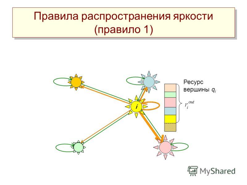 Ресурс вершины q i Правила распространения яркости (правило 1) i