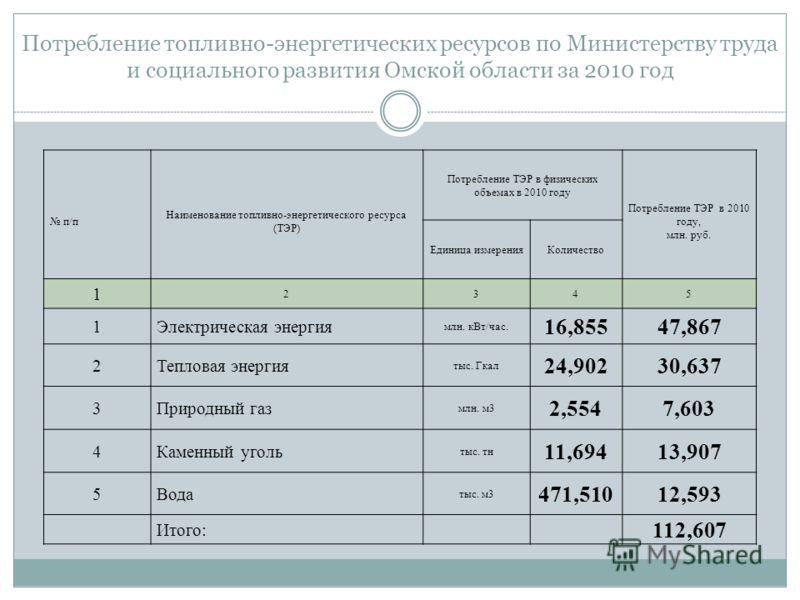 Потребление топливно-энергетических ресурсов по Министерству труда и социального развития Омской области за 2010 год п/п Наименование топливно-энергетического ресурса (ТЭР) Потребление ТЭР в физических объемах в 2010 году Потребление ТЭР в 2010 году,