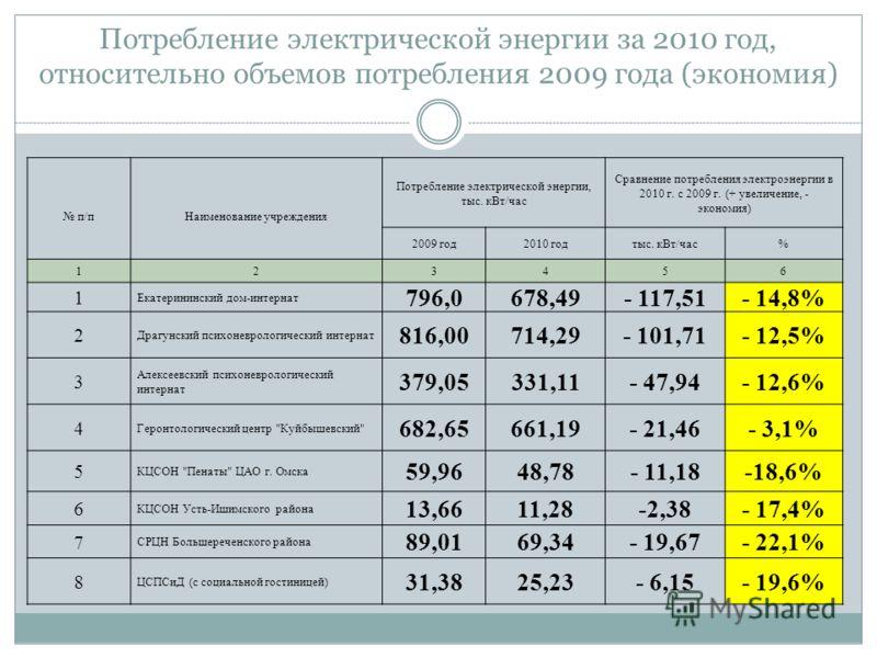 Потребление электрической энергии за 2010 год, относительно объемов потребления 2009 года (экономия) п/пНаименование учреждения Потребление электрической энергии, тыс. кВт/час Сравнение потребления электроэнергии в 2010 г. с 2009 г. (+ увеличение, -