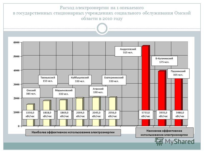 Расход электроэнергии на 1 опекаемого в государственных стационарных учреждениях социального обслуживания Омской области в 2010 году 1556,0 кВт/час 1818,0 кВт/час 1869,0 кВт/час 2004,0 кВт/час 2045,0 кВт/час 2056,0 кВт/час Наиболее эффективное исполь