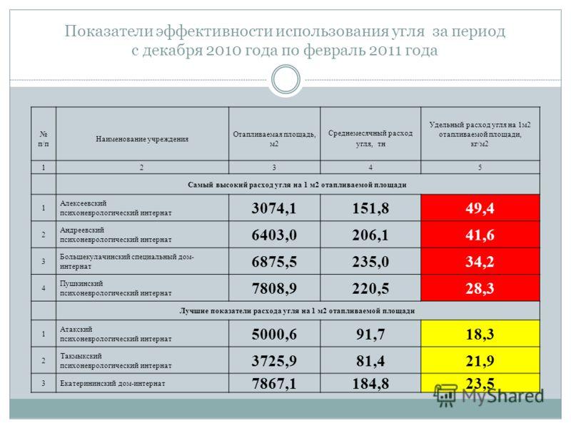 Показатели эффективности использования угля за период с декабря 2010 года по февраль 2011 года п/п Наименование учреждения Отапливаемая площадь, м2 Среднемесячный расход угля, тн Удельный расход угля на 1м2 отапливаемой площади, кг/м2 12345 Самый выс
