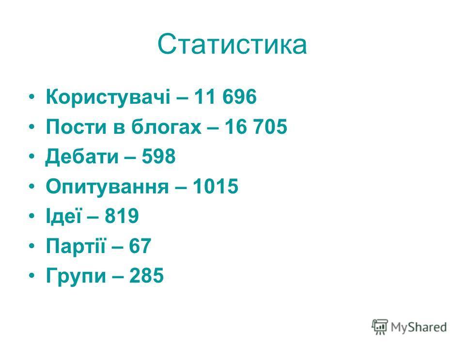Статистика Користувачі – 11 696 Пости в блогах – 16 705 Дебати – 598 Опитування – 1015 Ідеї – 819 Партії – 67 Групи – 285