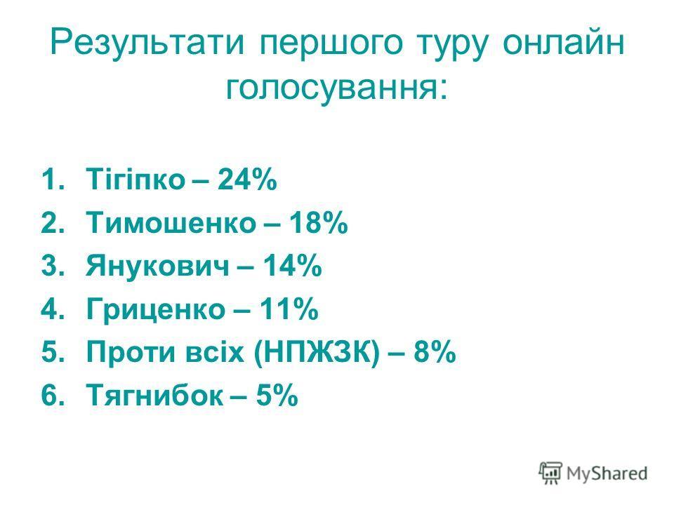 Результати першого туру онлайн голосування: 1.Тігіпко – 24% 2.Тимошенко – 18% 3.Янукович – 14% 4.Гриценко – 11% 5.Проти всіх (НПЖЗК) – 8% 6.Тягнибок – 5%