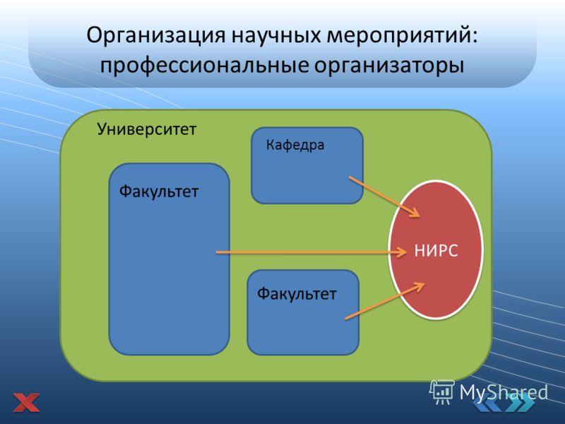 Организация научных мероприятий: профессиональные организаторы Университет Факультет Кафедра Факультет НИРС