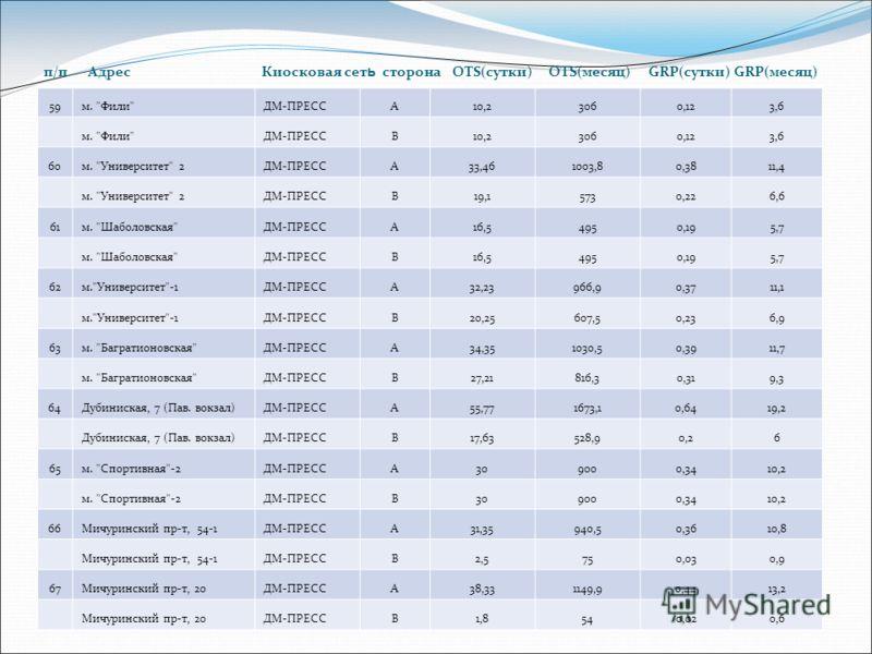 п/п Адрес Киосковая сет ь сторона OTS(сутки) OTS(месяц) GRP(сутки) GRP(месяц) 59м.