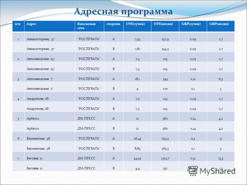 Адресная программа п/пАдресКиосковая сеть сторонаOTS(сутки)OTS(месяц)GRP(сутки)GRP(месяц) 1Авиамоторная, 37