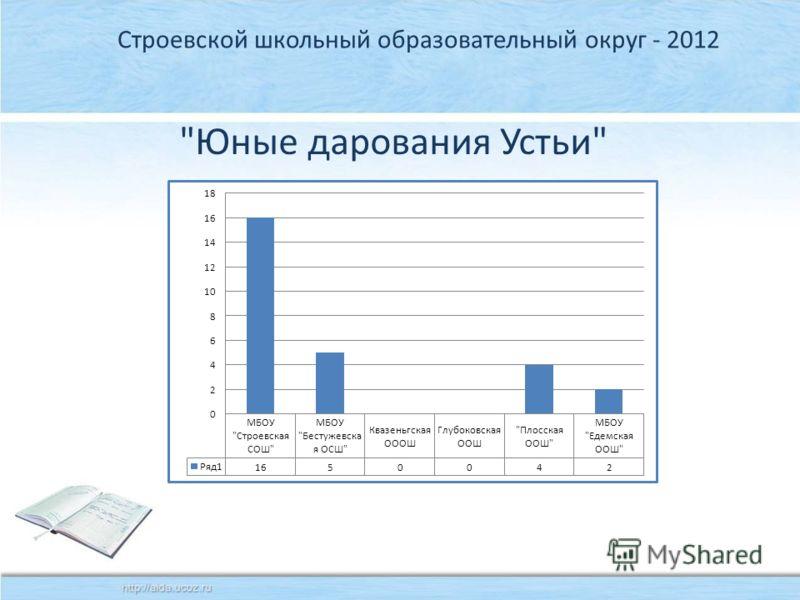 Строевской школьный образовательный округ - 2012 Юные дарования Устьи