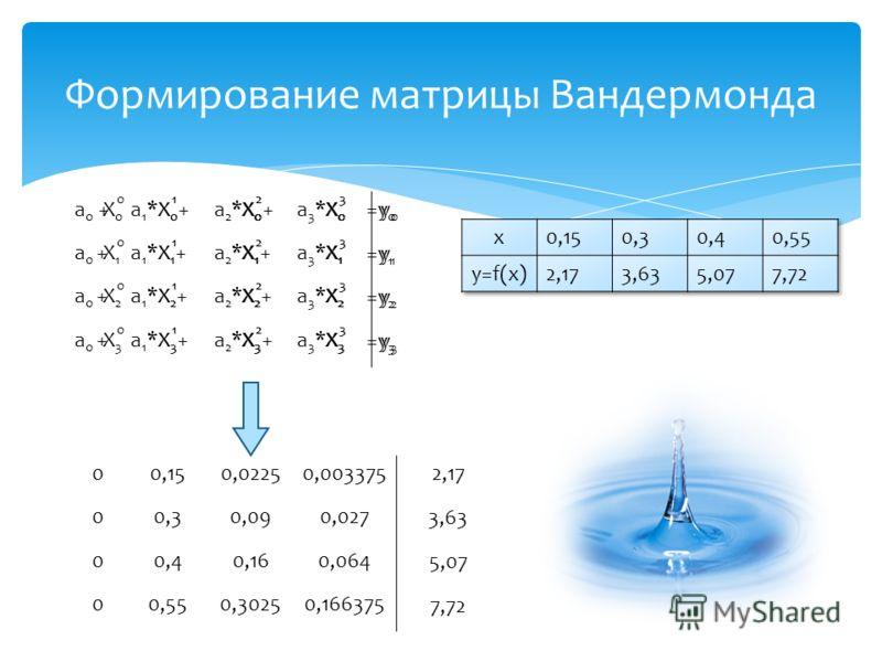 a 0 +a 1 *X 0 +a 2 *X 0 +a 3 *X 0 a 0 +a 1 *X 1 +a 2 *X 1 +a 3 *X 1 a 0 +a 1 *X 2 +a 2 *X 2 +a 3 *X 2 a 0 +a 1 *X 3 +a 2 *X 3 +a 3 *X 3 Формирование матрицы Вандермонда =y 0 =y 1 =y 2 =y 3 X0X0 X0X0 X0X0 X0X0 X1X1 X1X1 X1X1 X1X1 X2X2 X2X2 X2X2 X2X2 X