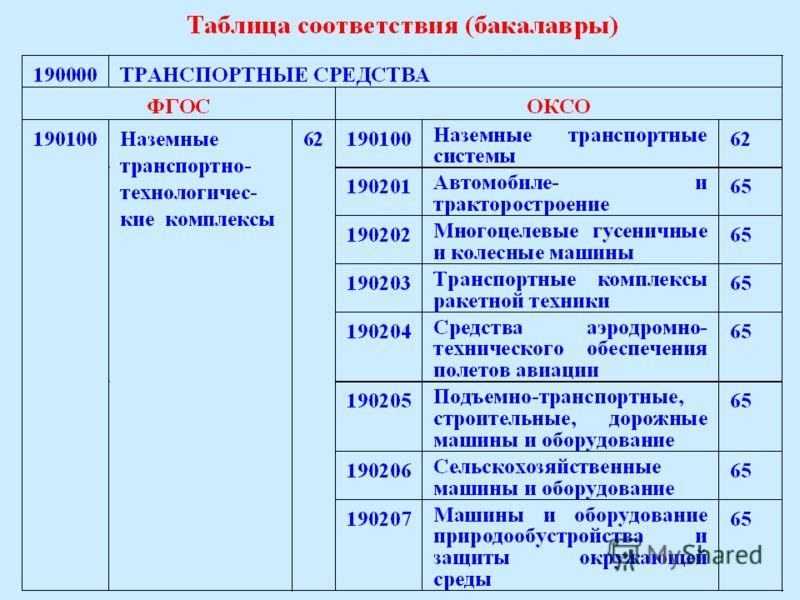 Таблицы соответствия ФГОС – ОКСО Лицензирование программ по ФГОС