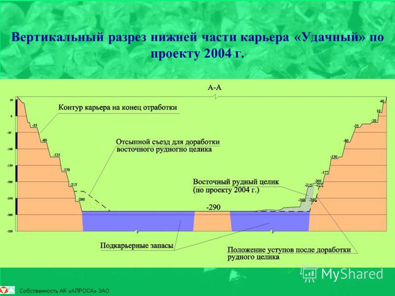 Вертикальный разрез нижней части карьера «Удачный» по проекту 2004 г. Собственность АК «АЛРОСА» ЗАО
