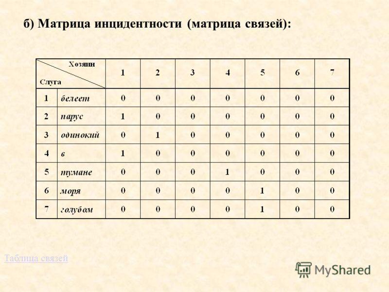 б) Матрица инцидентности (матрица связей): Таблица связей