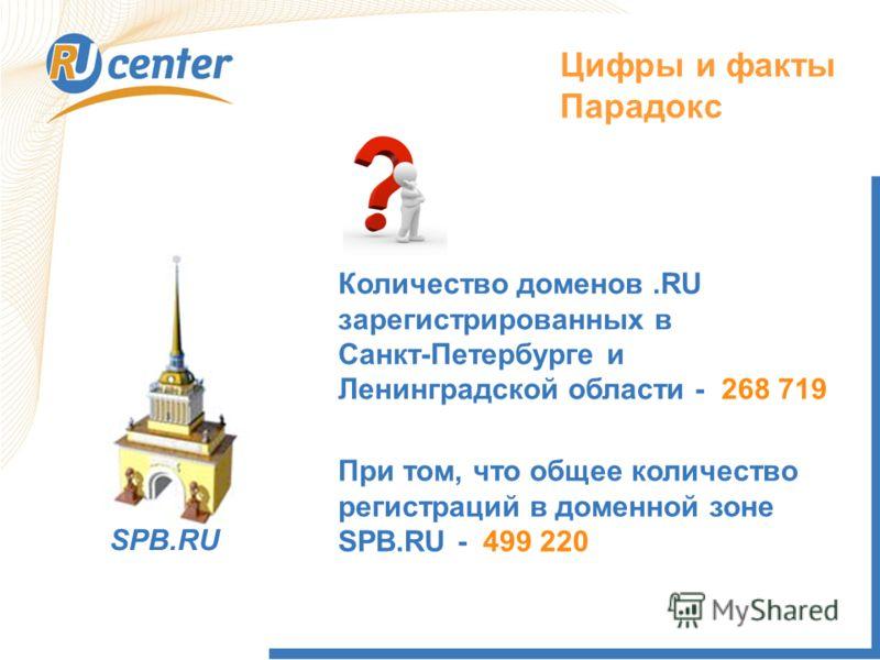 Цифры и факты Парадокс SPB.RU Количество доменов.RU зарегистрированных в Санкт-Петербурге и Ленинградской области - 268 719 При том, что общее количество регистраций в доменной зоне SPB.RU - 499 220
