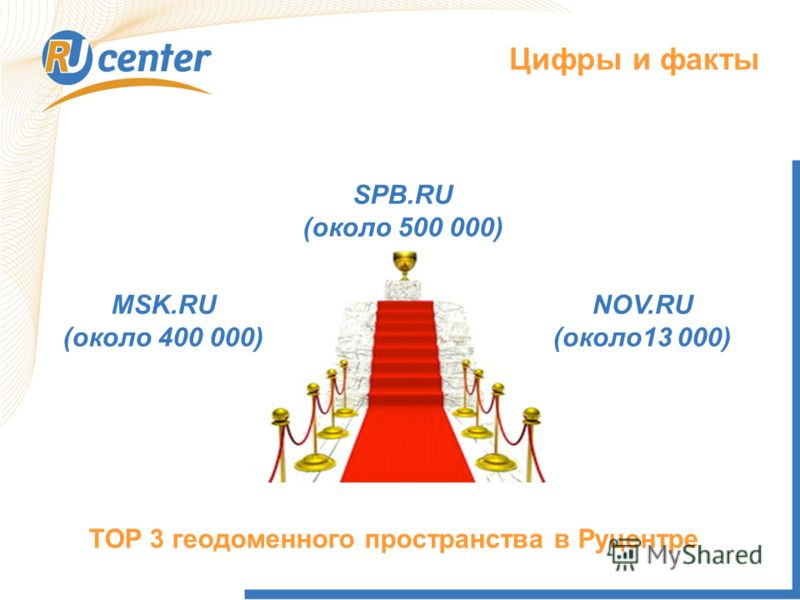Цифры и факты SPB.RU (около 500 000) MSK.RU (около 400 000) NOV.RU (около13 000) TOP 3 геодоменного пространства в Руцентре
