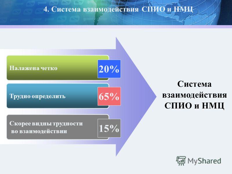 4. Система взаимодействия СПИО и НМЦ Система взаимодействия СПИО и НМЦ Скорее видны трудности во взаимодействии Налажена четко Трудно определить 20% 65% 15%