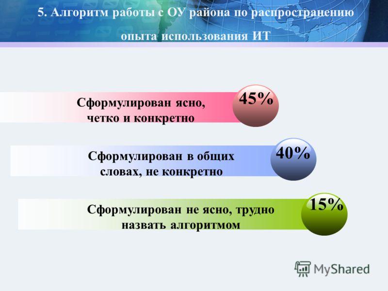 45% Сформулирован ясно, четко и конкретно 40%40% Сформулирован в общих словах, не конкретно 15%15% Сформулирован не ясно, трудно назвать алгоритмом 5. Алгоритм работы с ОУ района по распространению опыта использования ИТ