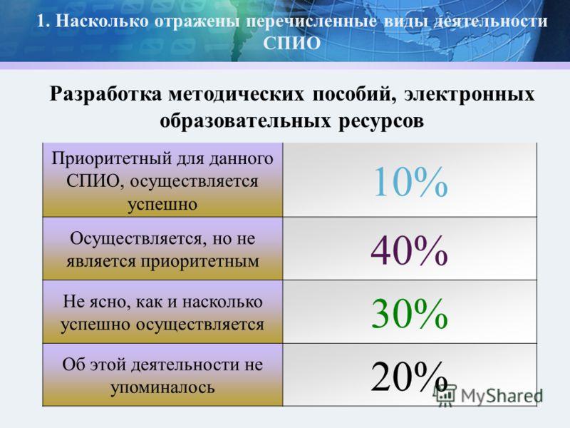 1. Насколько отражены перечисленные виды деятельности СПИО Приоритетный для данного СПИО, осуществляется успешно 10% Осуществляется, но не является приоритетным 40% Не ясно, как и насколько успешно осуществляется 30% Об этой деятельности не упоминало