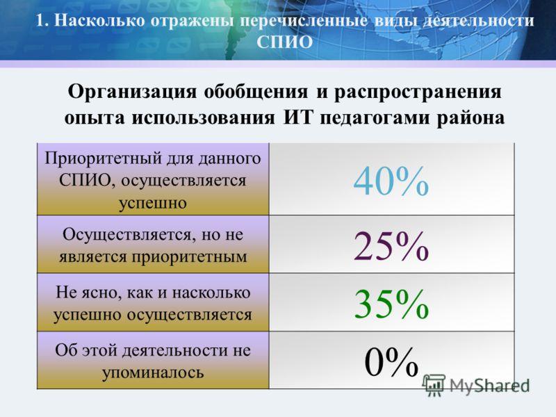 1. Насколько отражены перечисленные виды деятельности СПИО Приоритетный для данного СПИО, осуществляется успешно 40% Осуществляется, но не является приоритетным 25% Не ясно, как и насколько успешно осуществляется 35% Об этой деятельности не упоминало