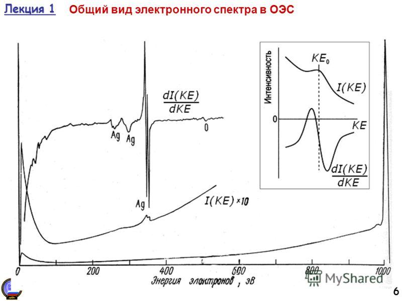 6 Лекция 1 Общий вид электронного спектра в ОЭС