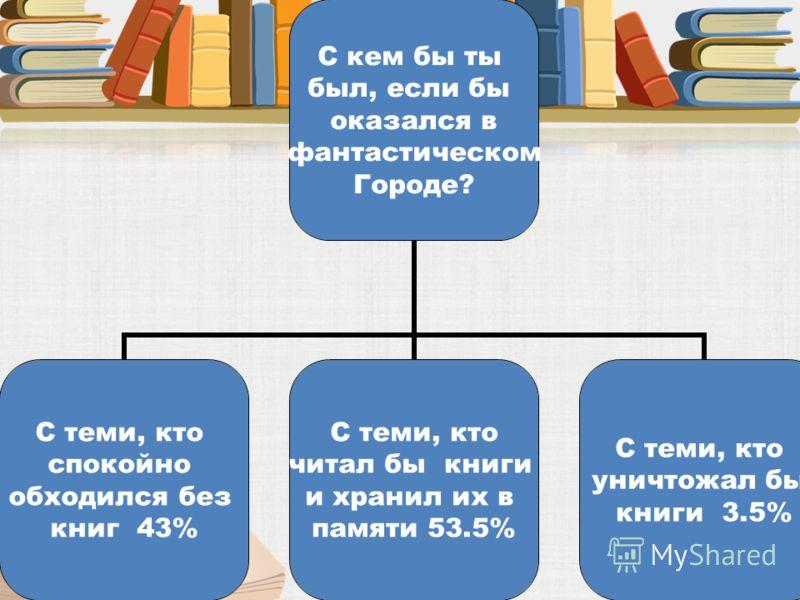 С кем бы ты был, если бы оказался в фантастическом Городе? С теми, кто спокойно обходился без книг 43% С теми, кто читал бы книги и хранил их в памяти 53.5% С теми, кто уничтожал бы книги 3.5%