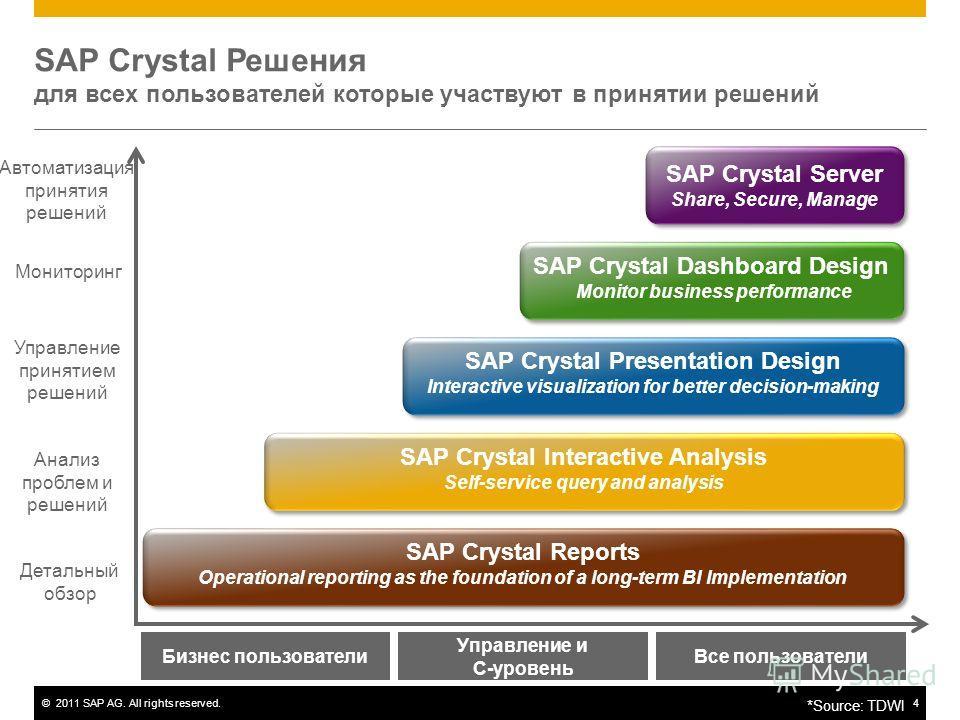 ©2011 SAP AG. All rights reserved.4 Детальный обзор Управление принятием решений Анализ проблем и решений Мониторинг Автоматизация принятия решений Бизнес пользователи Управление и C-уровень SAP Crystal Interactive Analysis Self-service query and ana