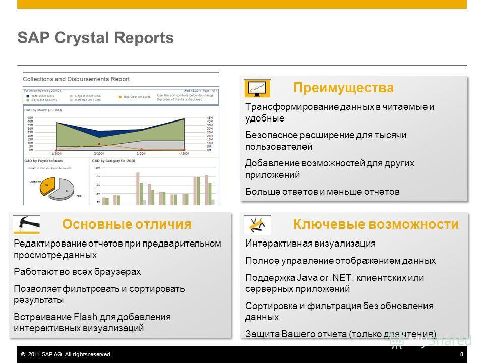 ©2011 SAP AG. All rights reserved.8 SAP Crystal Reports Ключевые возможности Интерактивная визуализация Полное управление отображением данных Поддержка Java or.NET, клиентских или серверных приложений Сортировка и фильтрация без обновления данных Защ