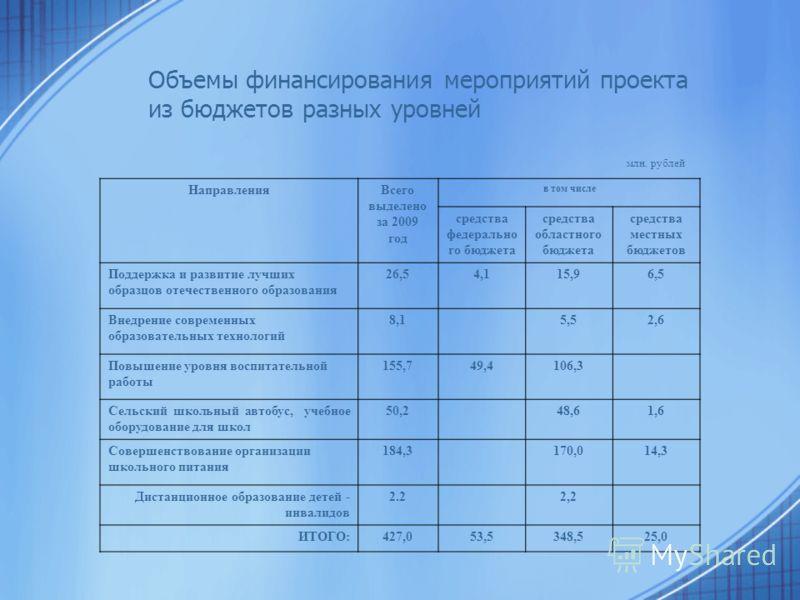 Объемы финансирования мероприятий проекта из бюджетов разных уровней млн. рублей НаправленияВсего выделено за 2009 год в том числе средства федерально го бюджета средства областного бюджета средства местных бюджетов Поддержка и развитие лучших образц