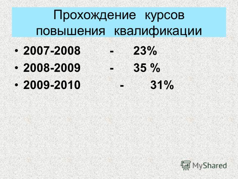 Прохождение курсов повышения квалификации 2007-2008-23% 2008-2009 - 35 % 2009-2010 - 31%