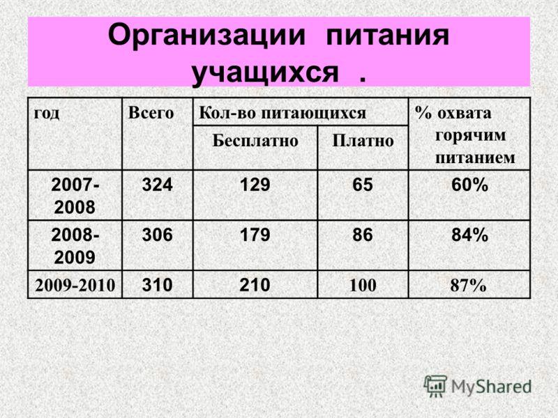 Организации питания учащихся. годВсегоКол-во питающихся% охвата горячим питанием БесплатноПлатно 2007- 2008 3241296560% 2008- 2009 3061798684% 2009-201031021010087%
