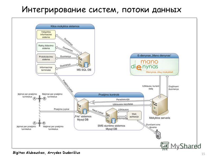 Интегрирование систем, потоки данных 15 Sigitas Alubauskas, Arvydas Dudavičius