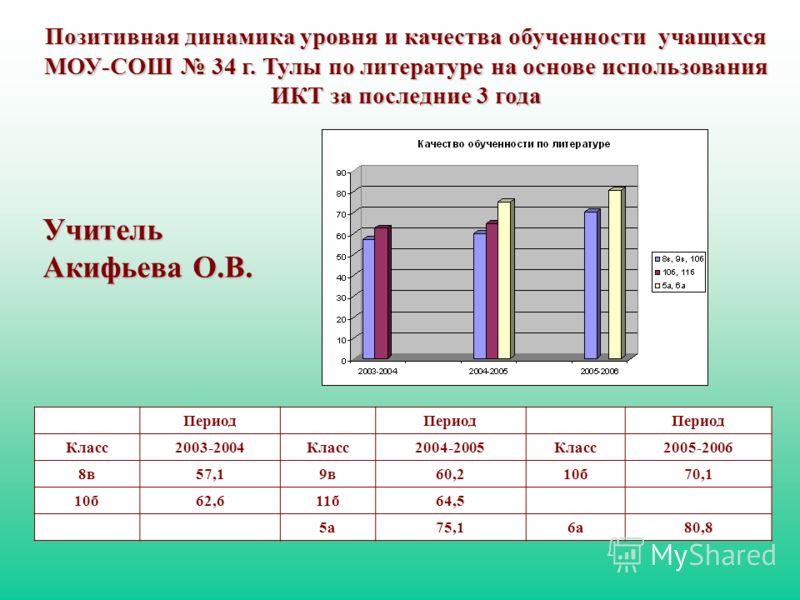 Позитивная динамика уровня и качества обученности учащихся МОУ-СОШ 34 г. Тулы по русскому языку на основе использования ИКТ за последние 3 года Период Класс2003-2004Класс2004-2005Класс2005-2006 8в59,49в61,210б65,8 10б60,811б63,9 5а51,76а55,7 Учитель